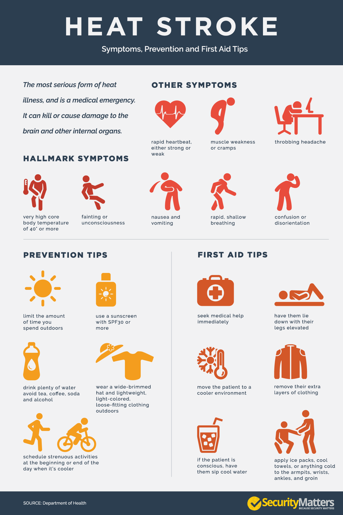 How to Assess Heat Illness recommendations